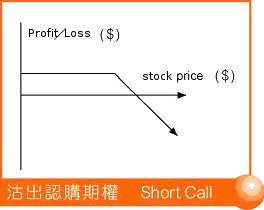 Stock options services